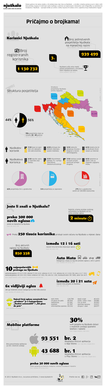 Njuskalova-infografika-2013