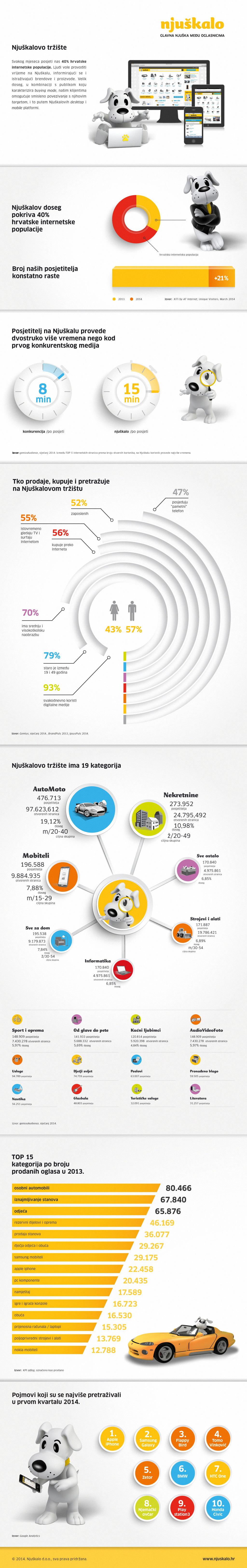 Njuskalo_infografika_2014-WEB_FINAL_OK