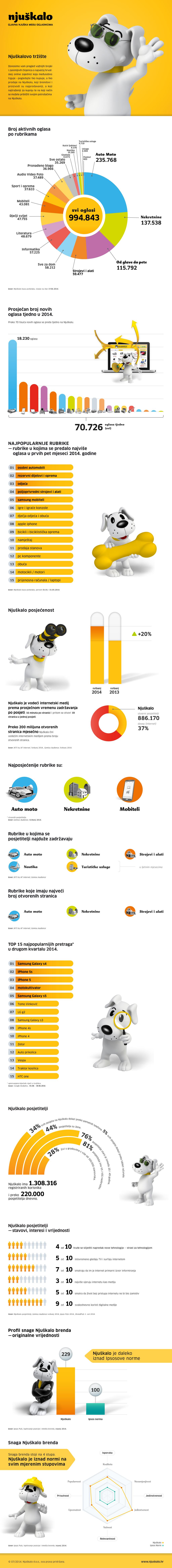 Njuskalova-infografika_srpanj-2014