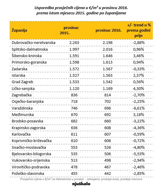 Cijene stanova u Zagrebu i Splitu se i dalje oporavljaju